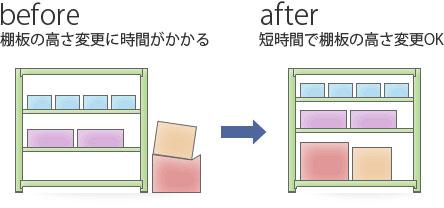 棚板の高さ変更のBefore/After