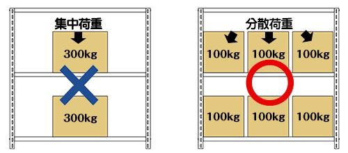 集中荷重と分散荷重